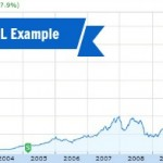 The Case for Buy and Hold Investing (#AAPL)