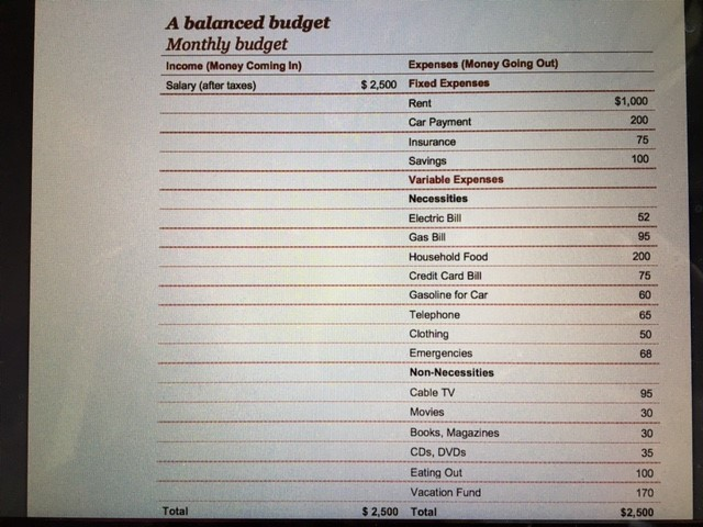 Three Expense Category Budget